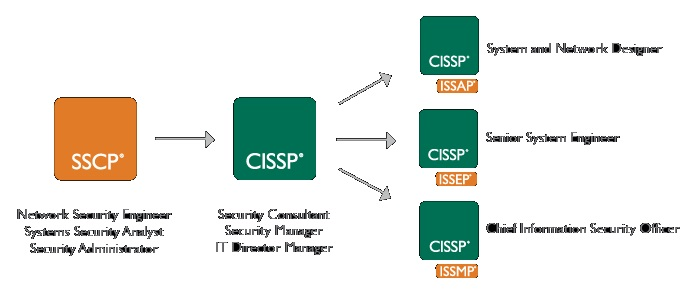 cissp certification know need certified security