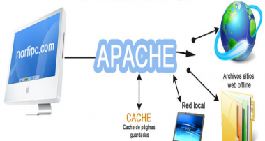 Your Favorite Websites: Brought to you by Apache