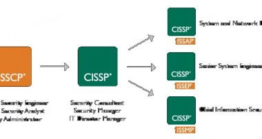 All you need to know About CISSP Certification