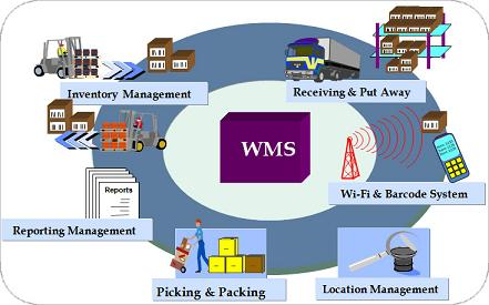 Key Benefits Of Warehouse Management Software Kapokcom Tech